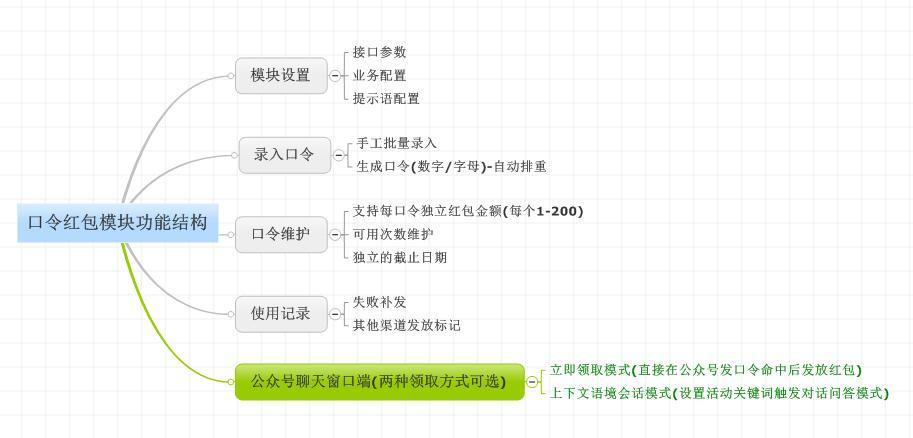 [原创]微擎微赞[消息口令红包 1.1.1]微信小程序,原版有加密 增加每天领取时间段控制,亲测可用,微擎微赞消息口令红包 1.1.1源码模块-内码哥源码分享网
