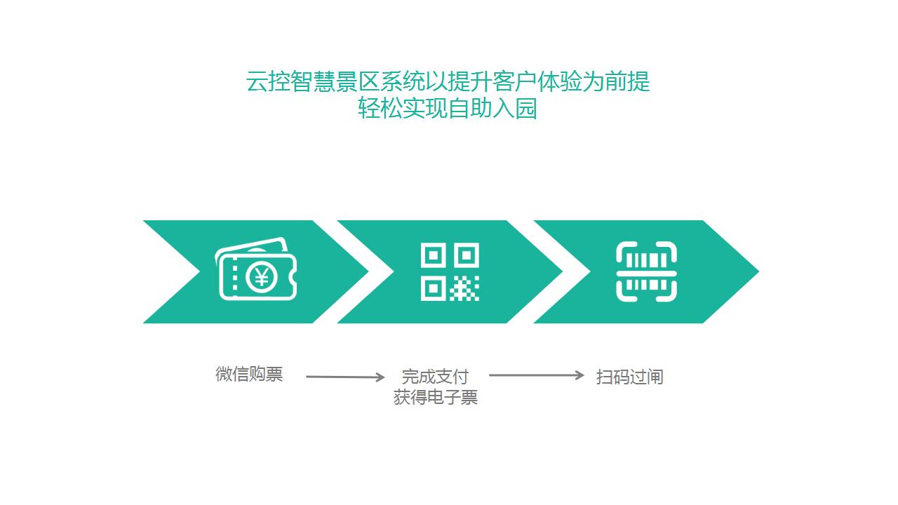 盈科云收银 - 快速接入微信支付,立刻享受活动补贴