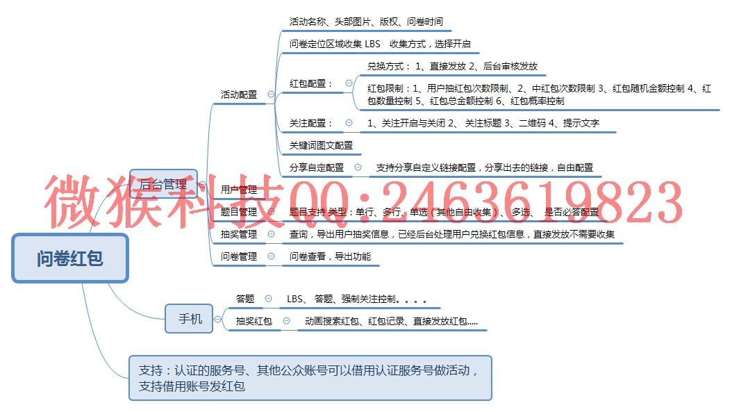 【功能模块】问卷红包 mon_fkhb 版本号:1.2.7 – 商业版 兼容新版微信苹果手机定位位置问题插图