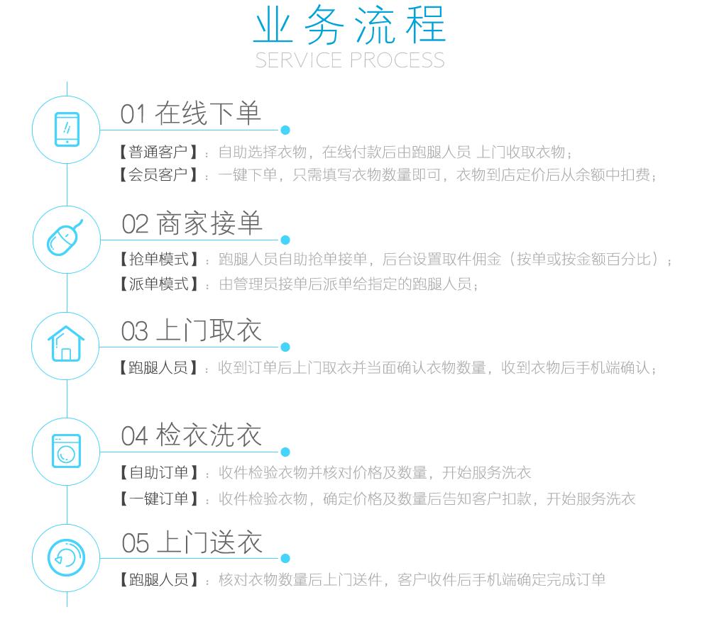 【功能模块】洗衣店 xc_laundry 版本号:2.3.2 – 分销商业版 修复分销团队显示问题 修复打印的问题插图(1)