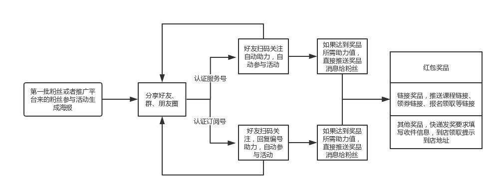 【微擎微赞】海报助力送课程吸粉源码
