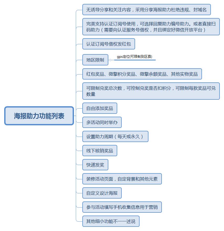 海报助力功能列表.png