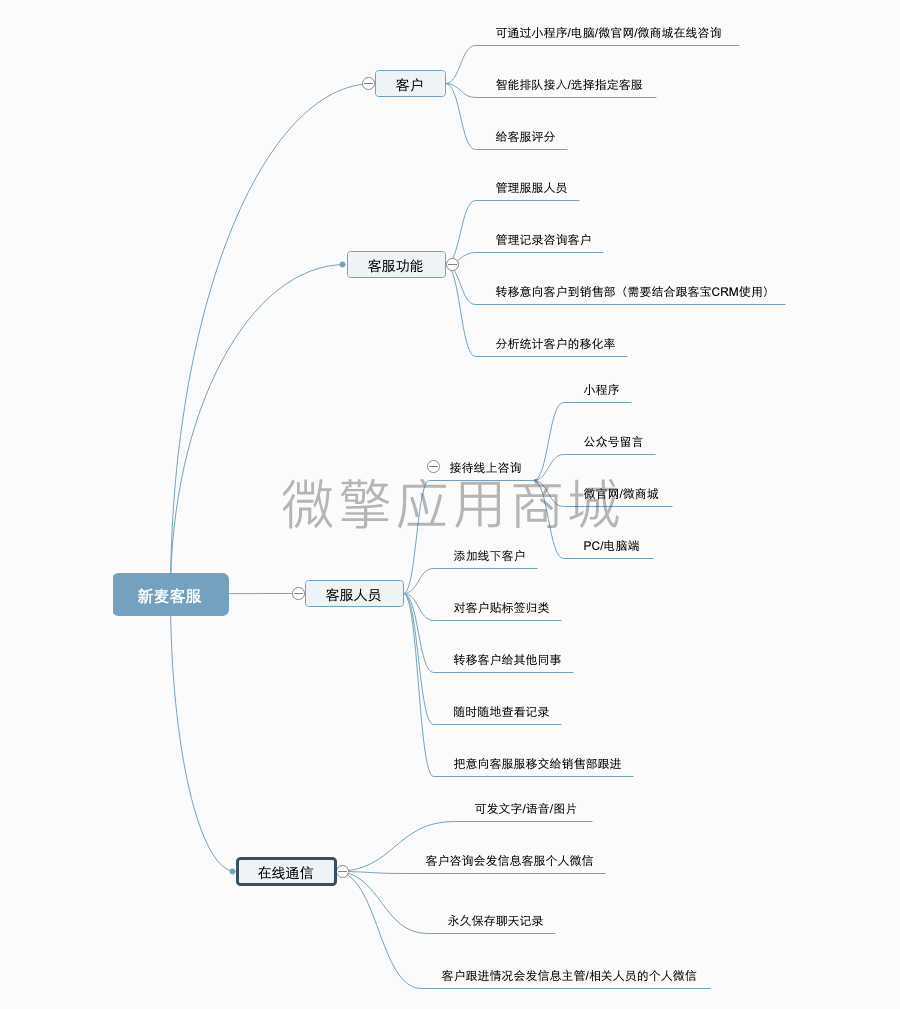 wq模块新麦客服1.4.4原版-渔枫网络资源网