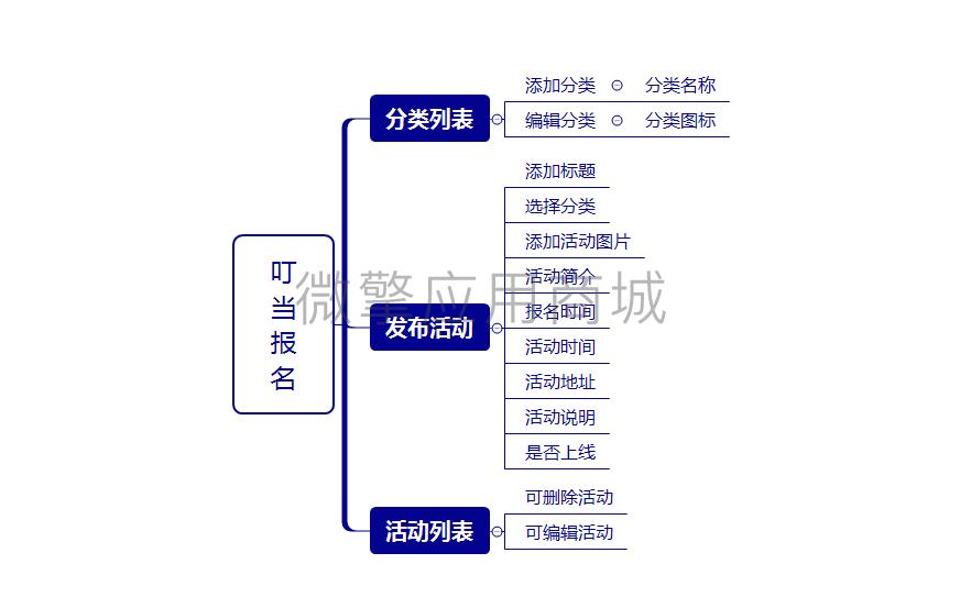 wq模块叮当活动报名v1.0.5安装更新一体版-渔枫网络资源网