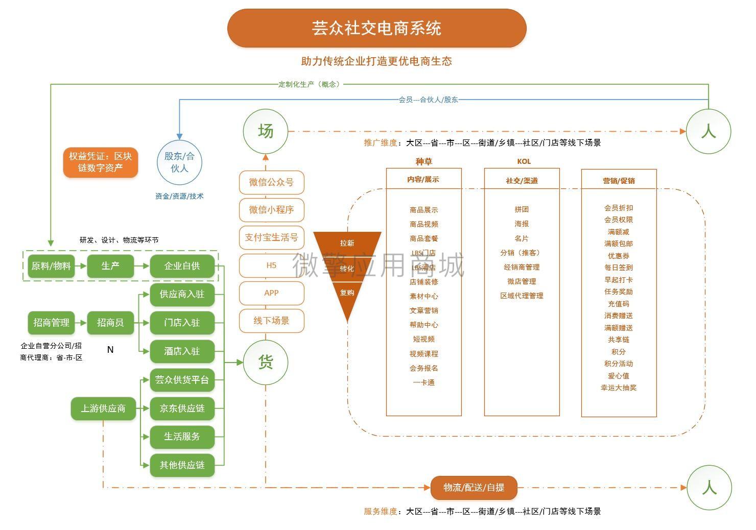 wq模块芸众商城社交电商系统V2.2.64-渔枫源码分享网