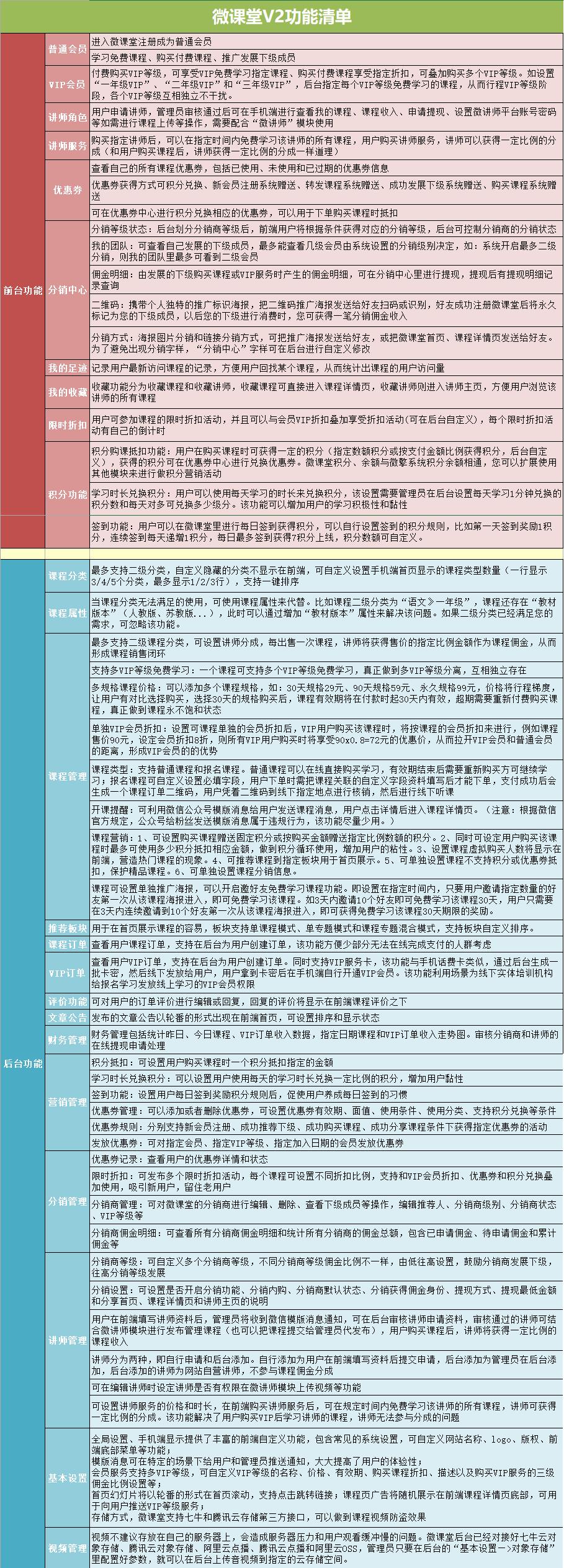 微课堂V2+微讲师包更新【更新至V3.4.7】-微擎二开-社区团购|人人商城|禾匠商城|啦啦外卖|智慧同城