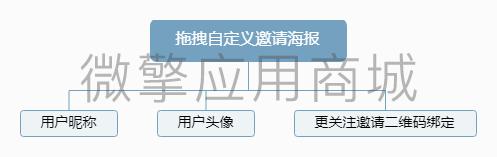 拖拽自定义邀请海报.png