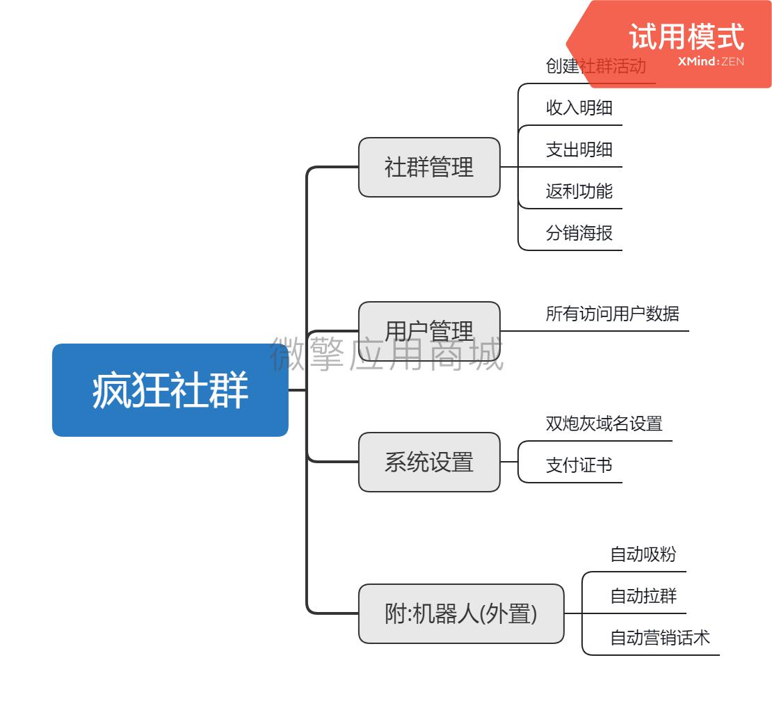 wq模块疯狂社群_5.2.0含token-渔枫源码分享网