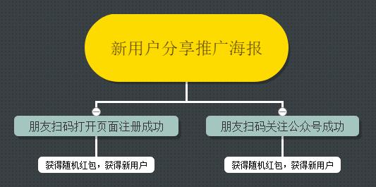 新用户分享推广海报.png