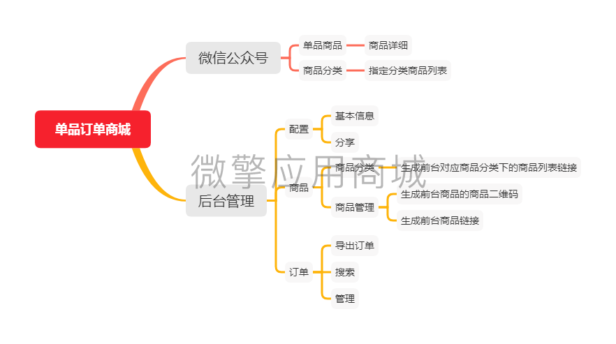 wq模块云创单品订单商城v1.0.16-渔枫源码分享网