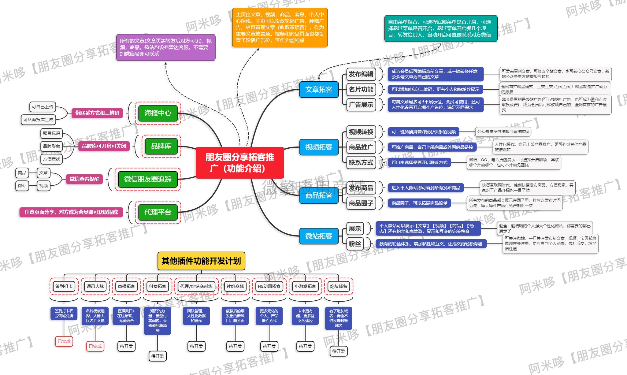 wq模块朋友圈分享拓客推广5.4.7-渔枫网络资源网
