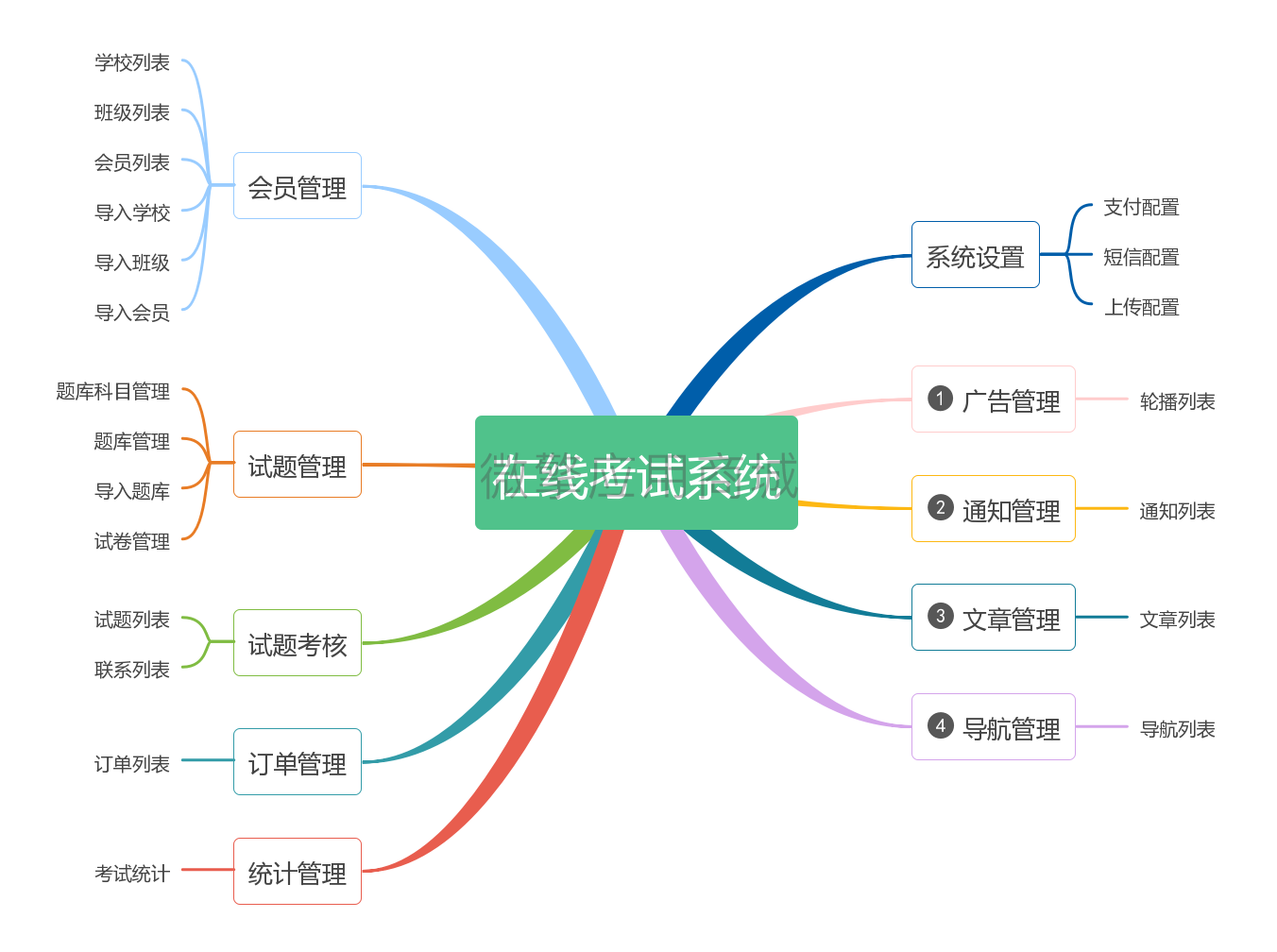 易邦在线考试系统(1).jpg