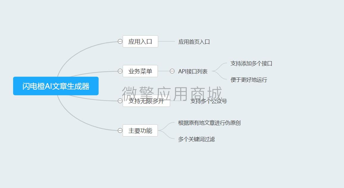 闪电橙AI文章生成器V1.0.0-渔枫源码分享网