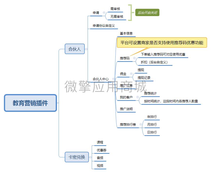 教育营销插件脑图.png