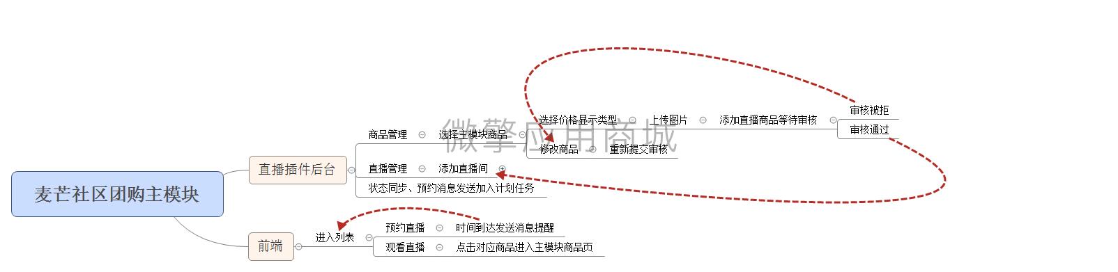 麦芒社区团购主模块.png
