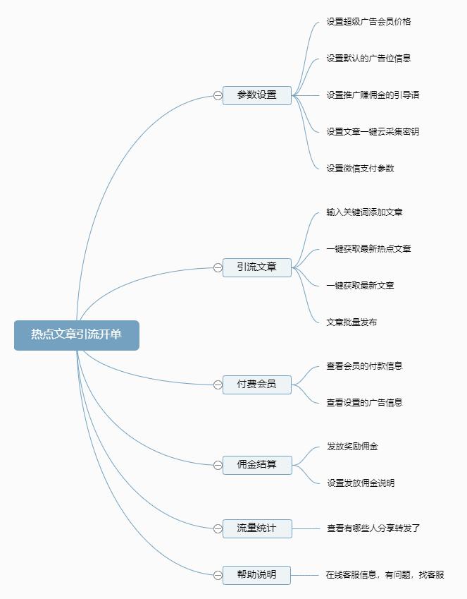 热点文章引流开单功能导图.png