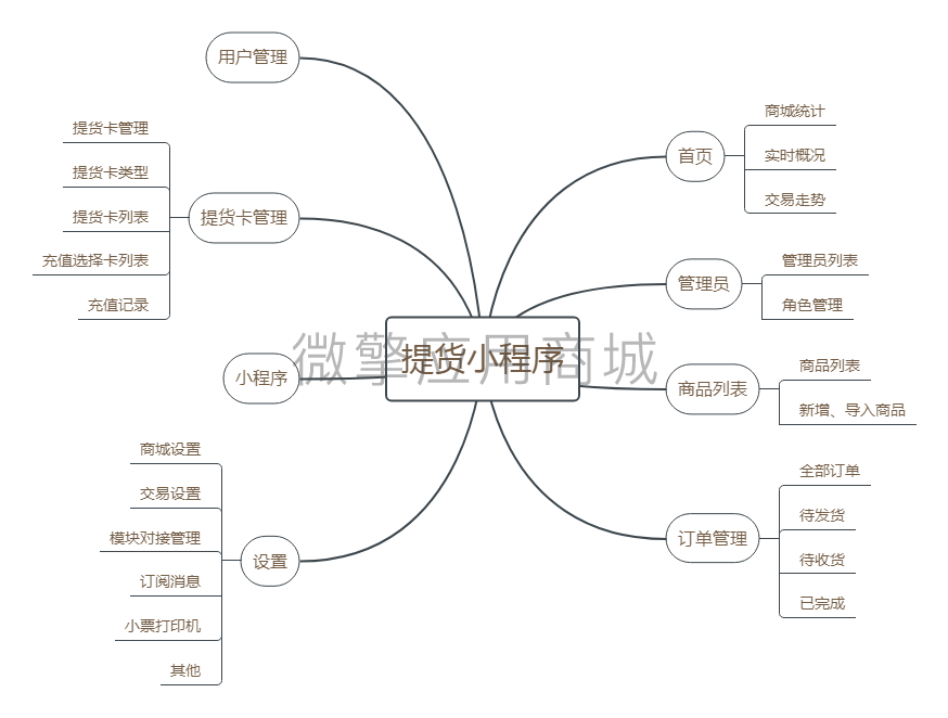 提货小程序脑图.jpg