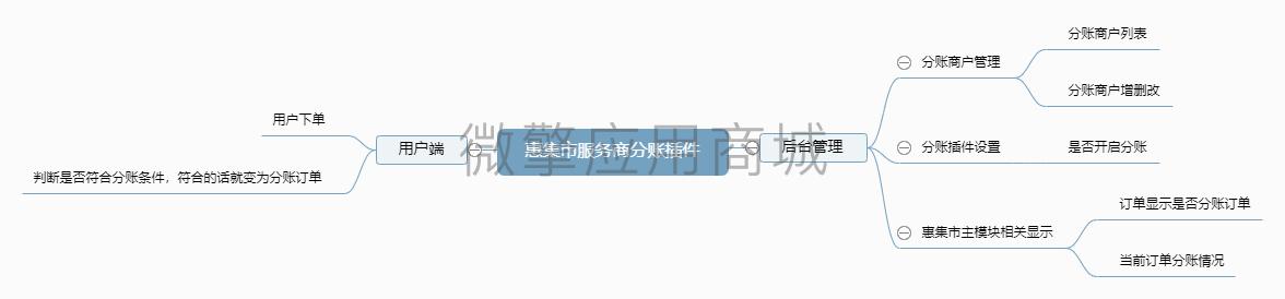 惠集市服务商分账插件.png