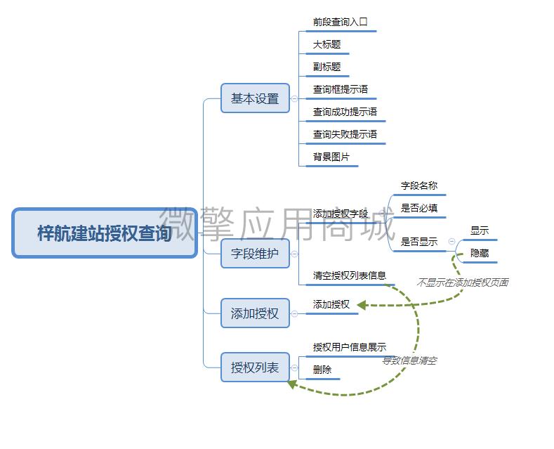 梓航建站授权查询.png