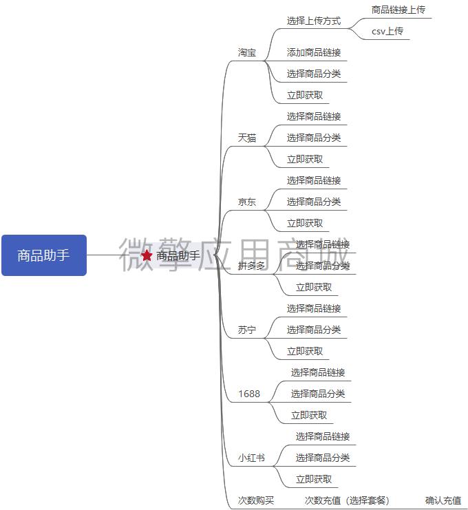 商品助手导图.png