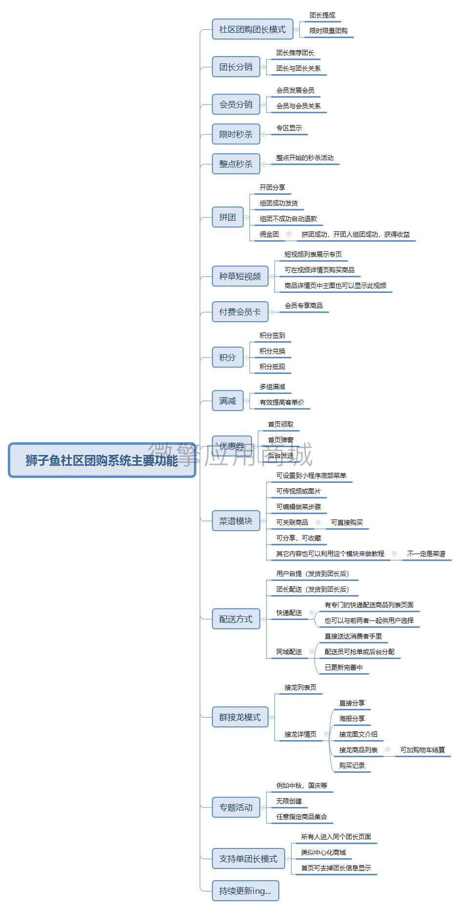 狮子鱼社区团购系统主要功能.png
