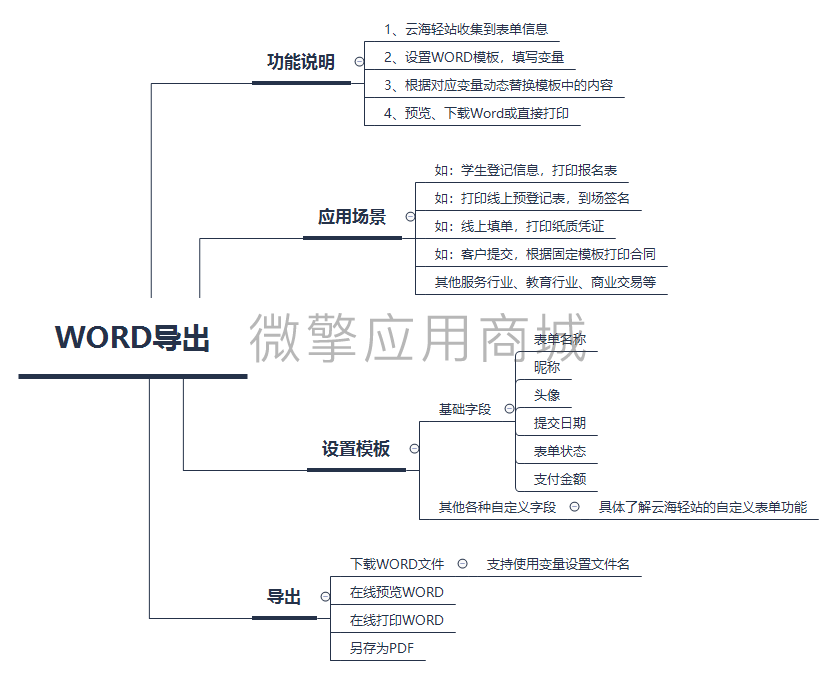 WORD导出.png