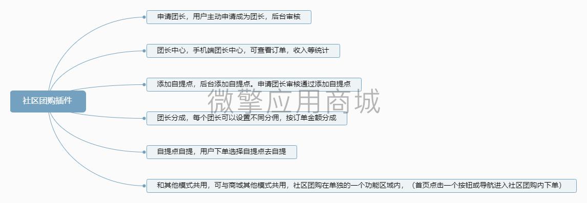 社区团购插件.png
