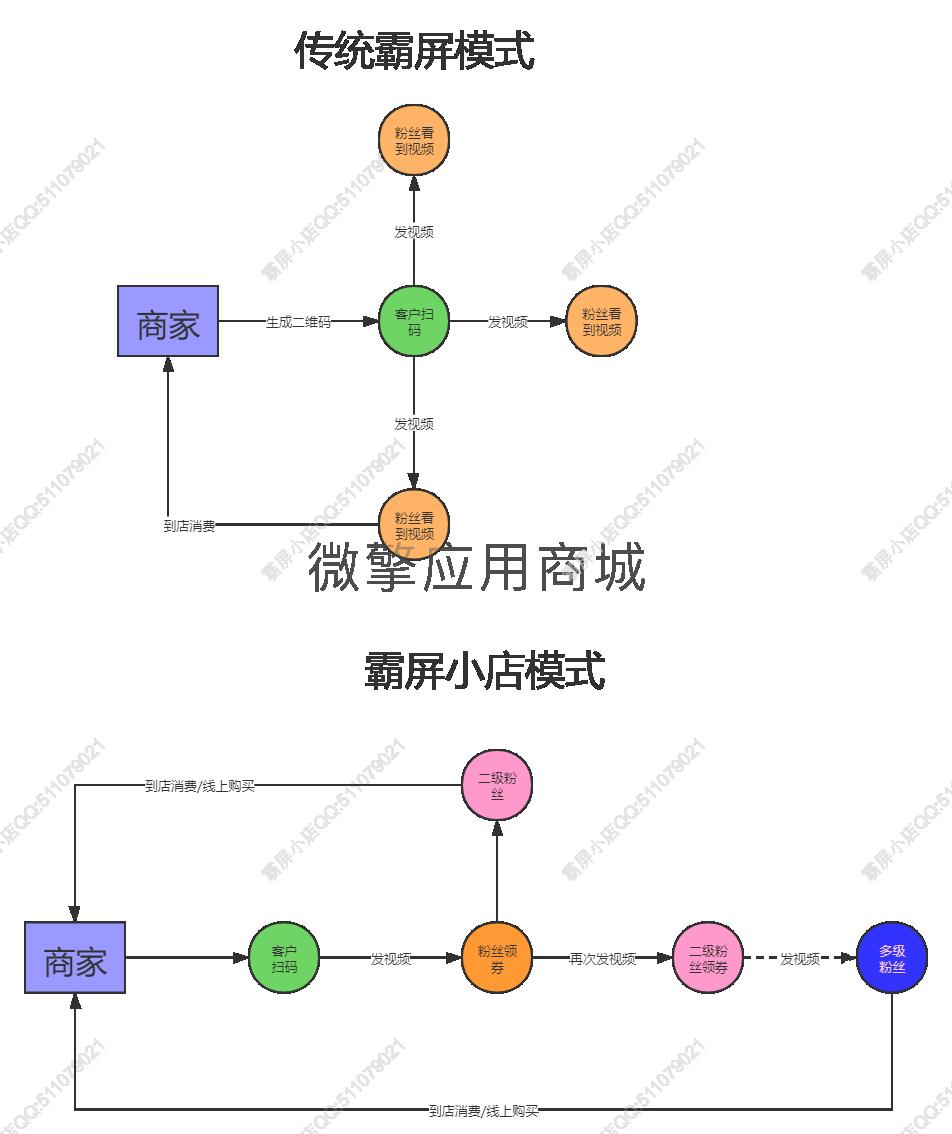 霸屏流程图.png